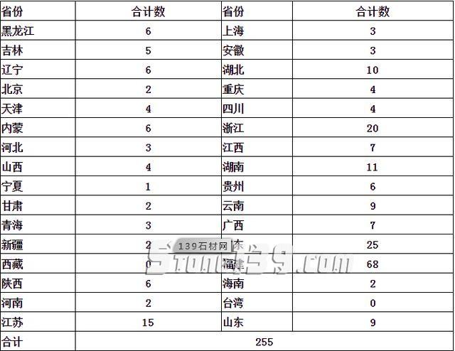 国内石材市场分布汇总表