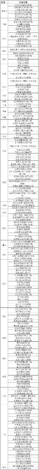 国内石材市场分布明细表